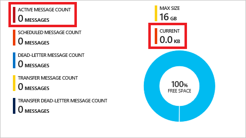 current-active-message-count