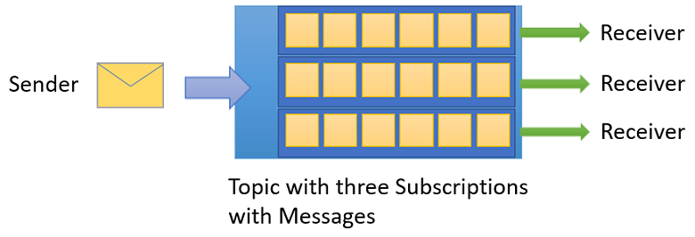 three-subscriptions-with-messages