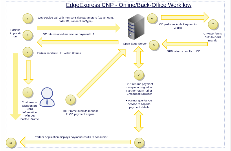 open-edge-payment-1