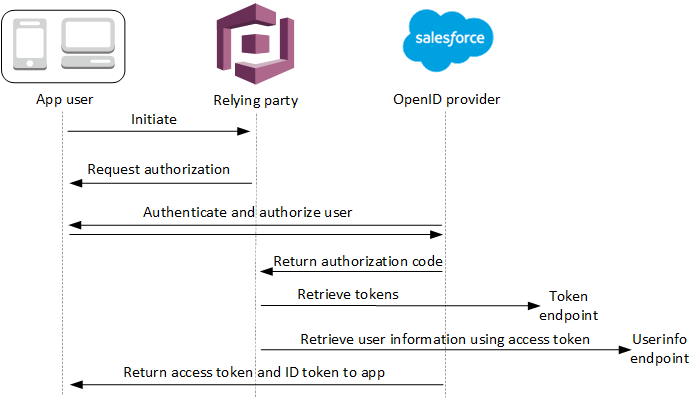 OpenID_Connect_Authentication_5